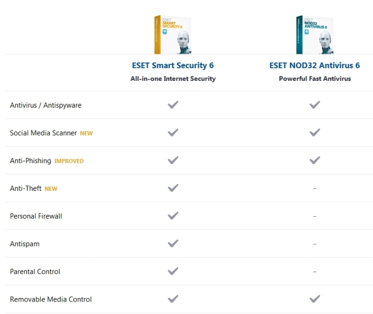 eset nod32 antivirus 6 username and password facebook