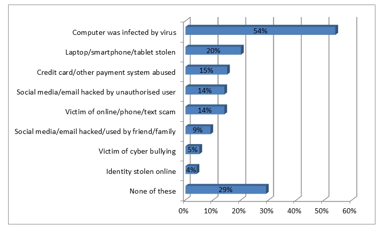 High cybercrime levels and worrying youth cyber-bullying ...