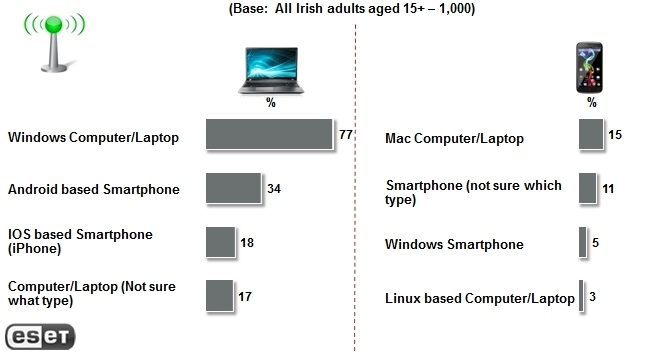 The Irish becoming serious about protecting laptops, less about