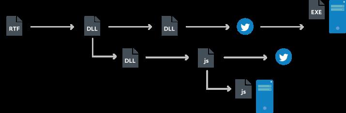 3-schema