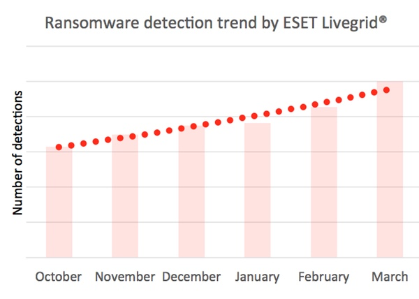 ransomware-detection-trend