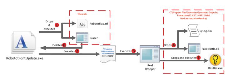 Figure-1-Dropper-execution-flow