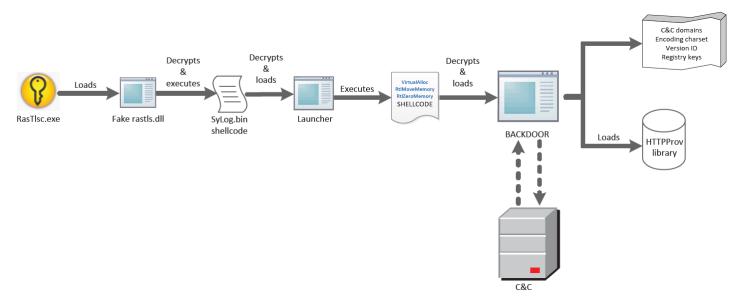 Figure-2-Backdoor-execution-flow