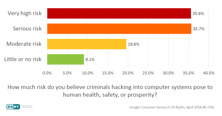 Seven out of ten see criminal hacking as big risk to health