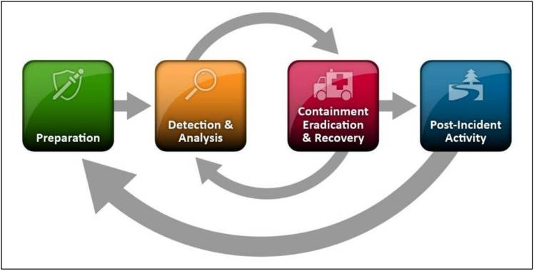 incident_response_lifecycle_nist